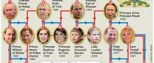 Other members of the Royal Family